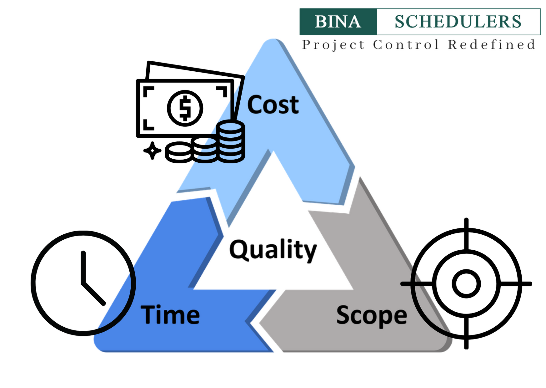 project-management-triangle-thumbnai .png